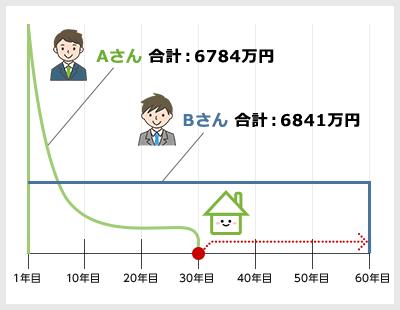 Aさん 合計:6784万円 Bさん 合計:6841万円 1年目 10年目 20年目 30年目 40年目 50年目 60年目