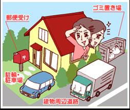郵便受け ゴミ置き場 駐輪・駐車場 建物周辺道路