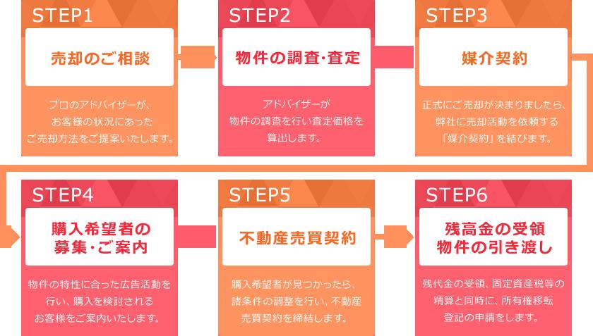 STEP1 売却のご相談 プロのアドバイザーが、お客様の状況にあったご売却方法をご提案いたします。 STEP2 物件の調査・査定 アドバイザーが物件の調査を行い査定価格を算出します。 STEP3 媒介契約 正式にご売却が決まりましたら、弊社に売却活動を依頼する「媒介契約」を結びます。 STEP4 購入希望者の募集・ご案内 物件の特性に合った広告活動を行い、購入を検討されるお客様をご案内いたします。 STEP5 不動産売買契約 購入希望者が見つかったら、諸条件の調整を行い、不動産売買契約を締結します。 STEP6 残高金の受領 物件の引き渡し残代金の受領、固定資産税等の精算と同時に、所有権移転登記の申請をします。